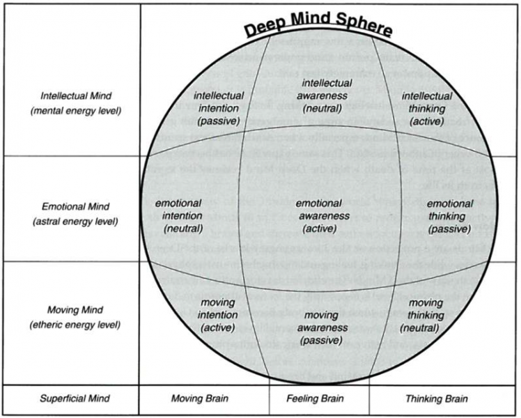 Deep Mind Sphere